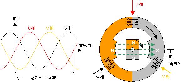 ブラシのないモータの原理